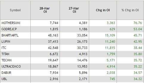 ETMarkets After Hours: 100 stocks hit 52-week highs; Dishman hits upper circuit