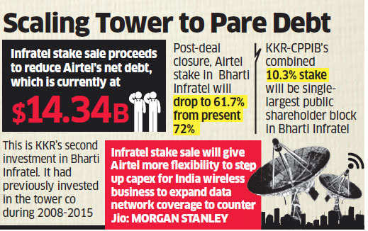 Bharti Airtel sells 10% in tower subsidiary for Rs 6,194 crore