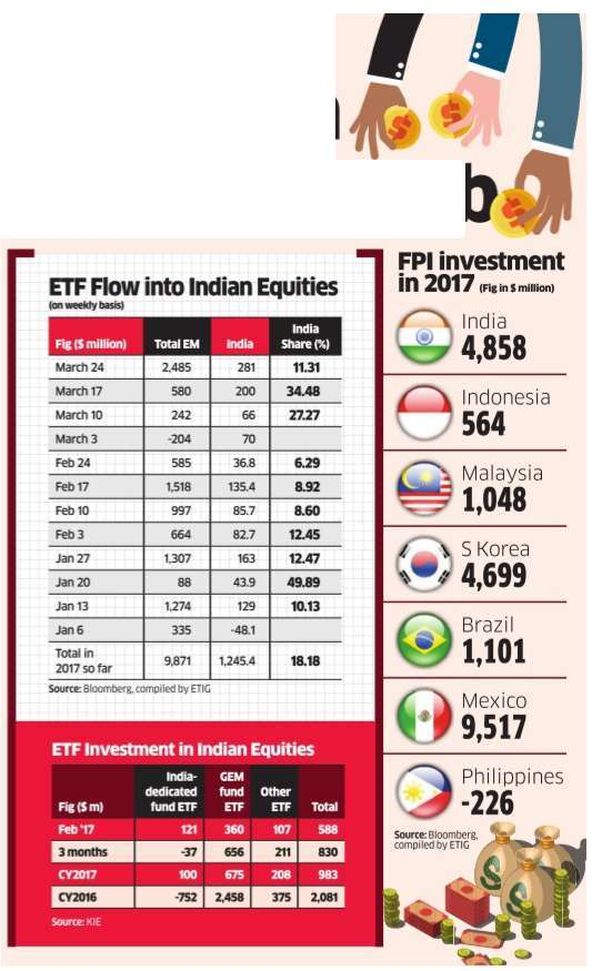 ETFs invest $588 million in Indian equities in February