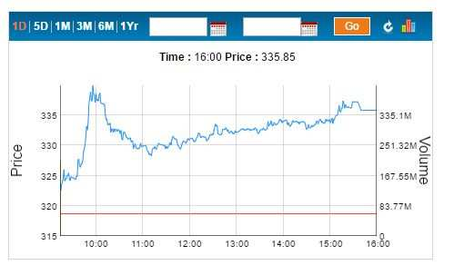 ETMarkets After Hours: Auto stocks tank, Bharti Infratel surges 6%