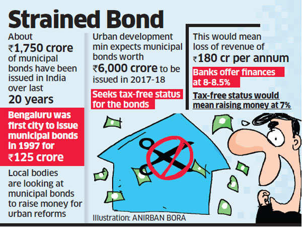 Urban development ministry moves PMO to make Municipal bonds tax-free
