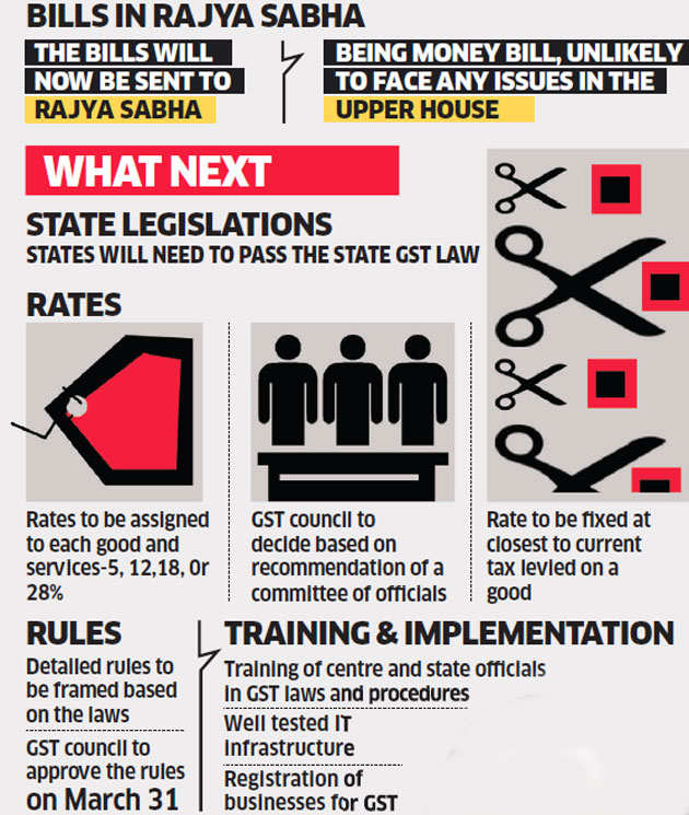 Nation now gets ready for GST in next three months