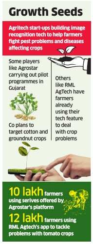 Agritech startups are using imaging tech to offer real-time solution to farmers on pests, crop diseases