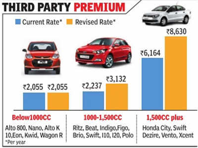 IRDAI offers relief to large car owners