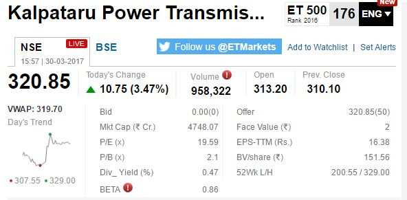 ETMarkets After Hours: Adani Ports hits 52-week high; Kotak Bank inches up