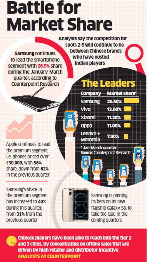 Smartphone sales to grow marginally; Samsung top seller, Vivo follows