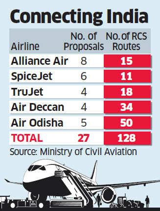 Government awards 128 air routes under regional connectivity scheme