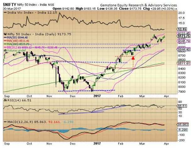 What's up ahead: Nifty50 may continue positive momentum, resistance at 9,200
