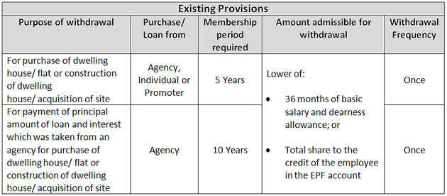 What you need to know if you are planning to withdraw your EPF money to buy a house