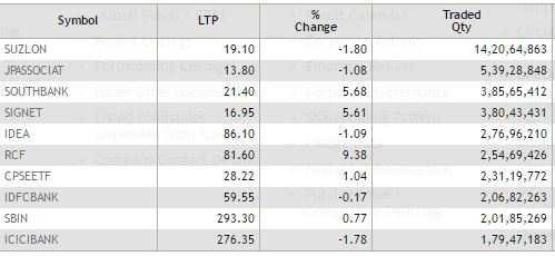 ETMarkets after hours: RIL surges nearly 4%, Fertiliser stocks hogged limelight
