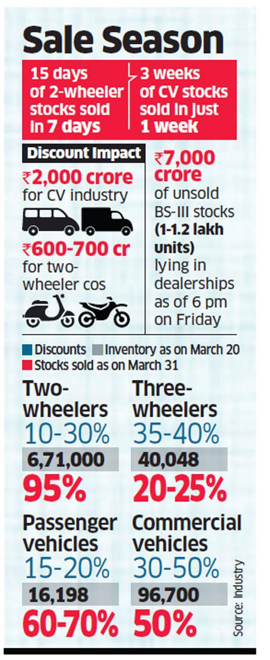 BS-III impact: Rebates, freebies help 2-wheeler makers clear inventory