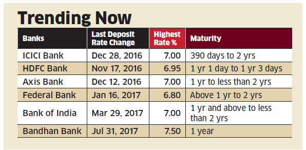According To Reserve Bank Of India Statistics Banks Credit Growth At 4 1 The End March 3 Ha Its Lowest In Decade