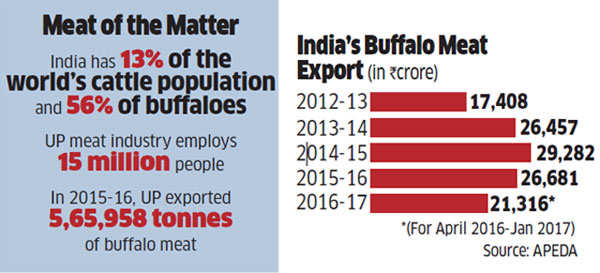 UP meat industry: UP meat exporters want Yogi Adityanath to