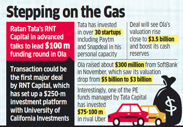 RNT Capital, Falcon Edge Capital set to invest $100 mn in Ola