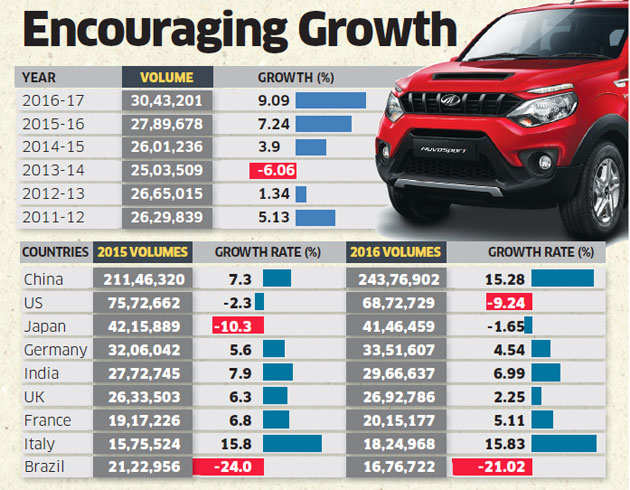 Indian passenger vehicle market scales new peak of 3 million, grows fastest in 7 years