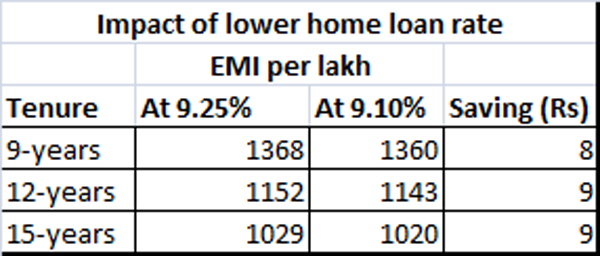 The Actual Home Loan Interest Rate For Them Will Be Diffe From Base Borrowers Can Either Reduce Their Emi Or Ask Banker To