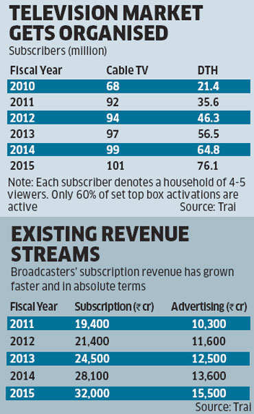 As video consumption shoots up, why is Amazon Prime focusing on paid subscriptions