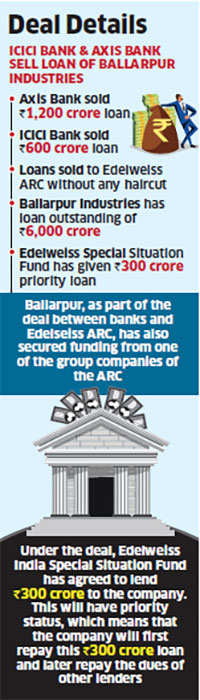 ICICI, Axis Bank sell Rs 1800 crore of loans to Ballarpur to Edelweiss