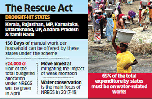 8 states declared drought affected, Centre allows them to offer 50 days of extra work under NREGS