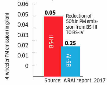 Indian automakers' nightmare: BS and the futile furore over emission norms