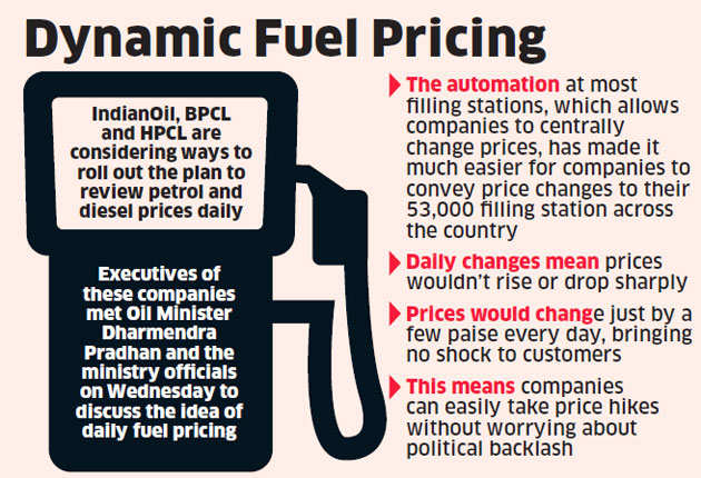 You could soon be paying a different price every day for your petrol and diesel. Read how
