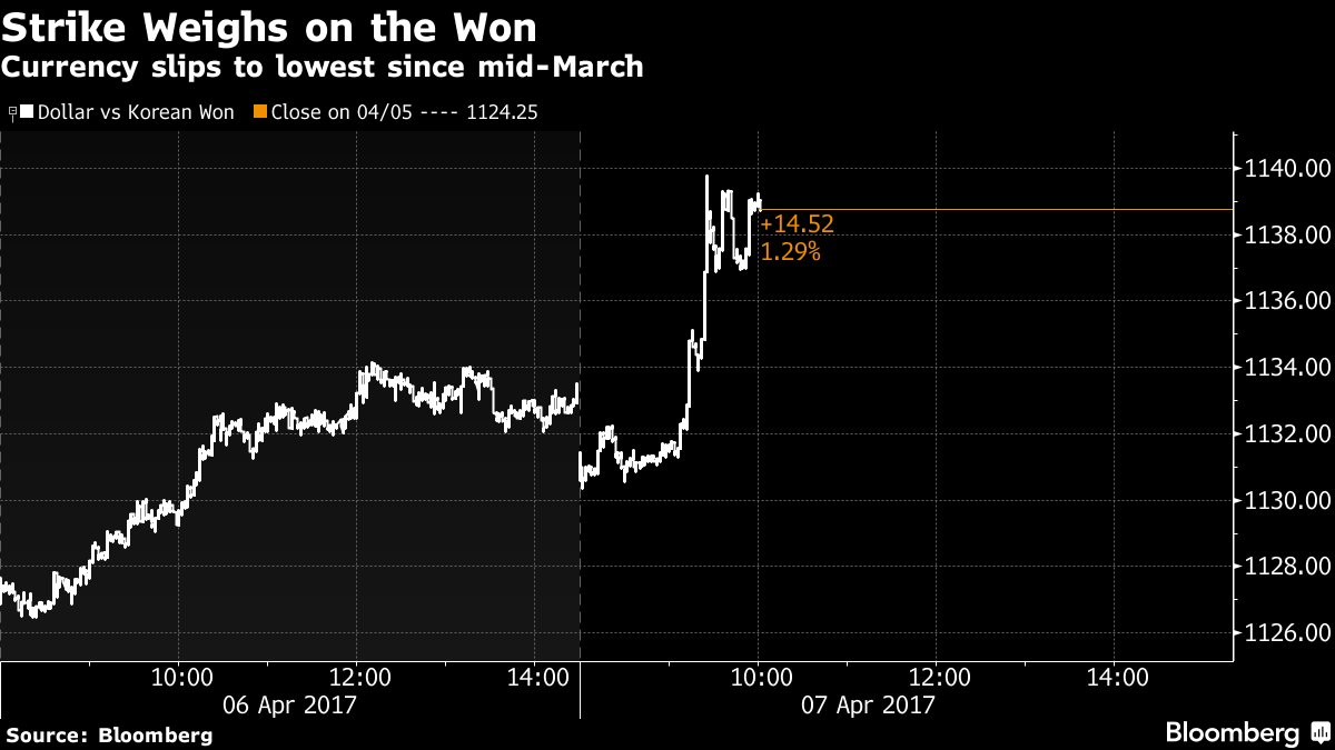 Emerging Market Currencies Fell On The News With Won Leading Declines In Asia South Korea S Currency Is Now Little Changed After Slipping As Much