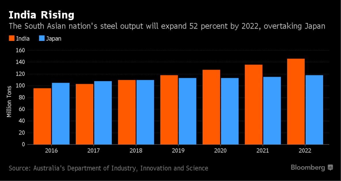 Indias Steel Output Set To Top Japans What It Tells You About