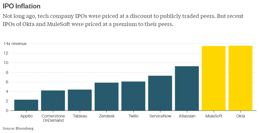 IPO valuations show right time for young tech firms to go