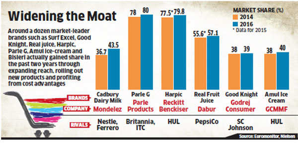 Why Mondelez is not worried about new competition in India