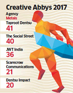 Taproot Dentsu India tops Creative Abbys by bagging 41 metals at GoaFest 2017