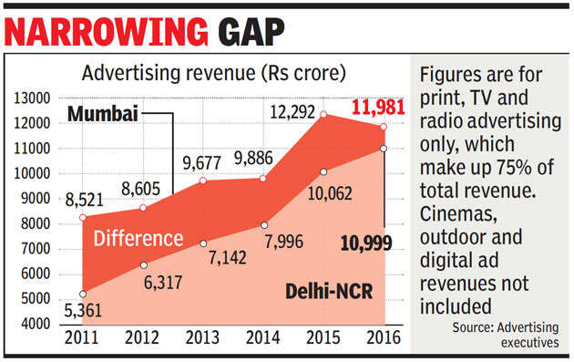 Delhi-NCR close to toppling Mumbai as India's ad capital