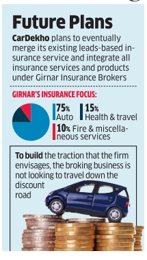 CarDekho gets licence to drive into auto insurance broking