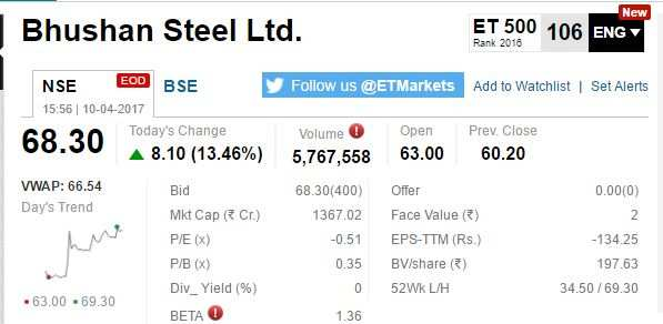 ETMarkets After Hours: RComm slips 5% on jobs cut buzz; Bhushan Steel surges 10%
