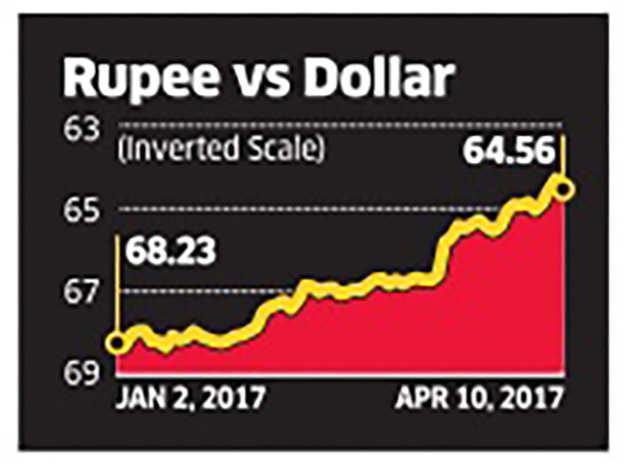 Rupee rise may leave some with vertigo, exporters rush for cover