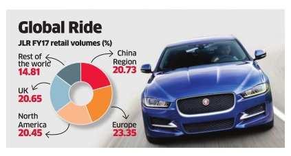 Global demand for JLR cars powers Tata Motors rebound