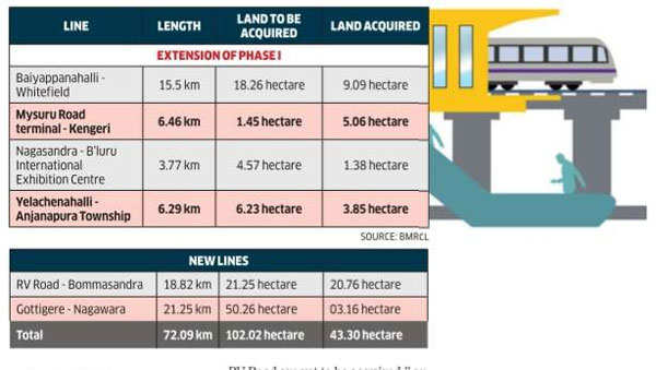 Bengaluru Metro phase II land acquisition on track
