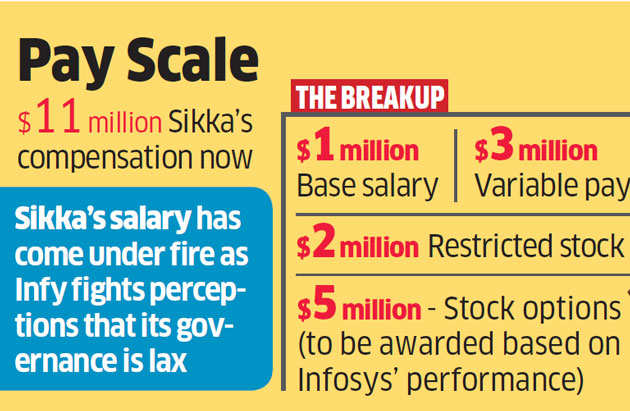 Vishal Sikka's salary for FY17 set to fall as Infosys struggles to meet its targets