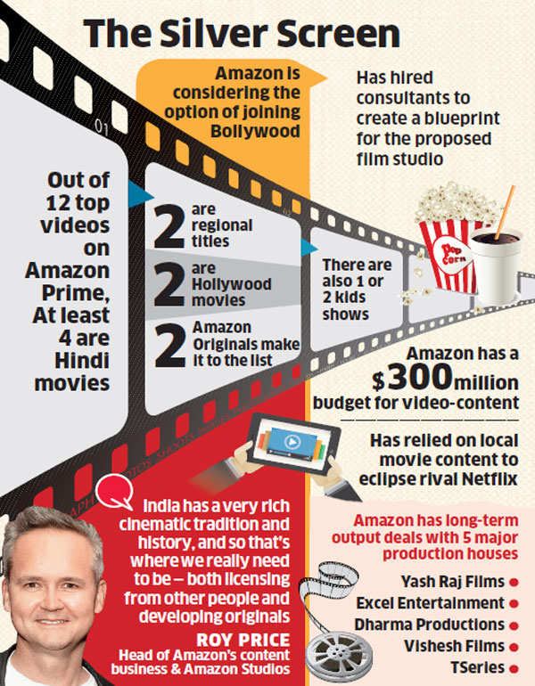 Amazon to join Bollywood film industry, hires consultants to create a blueprint for a Hindi film studio