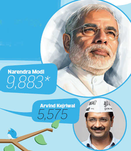 Twitter: PM Narendra Modi way ahead of Arvind Kejriwal in super influencers' list