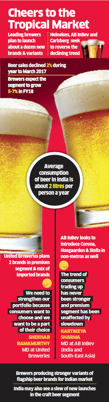 Beer companies to collectively launch new brands in India to reverse sales decline