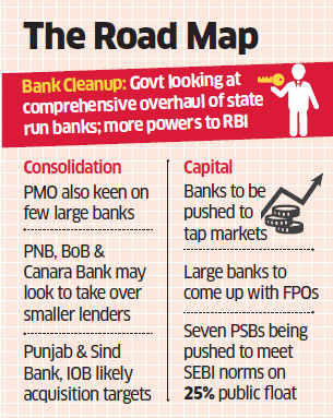 After SBI merger, now Punjab National Bank and Bank of Baroda may take over smaller lenders