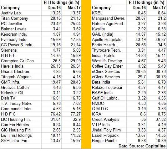 100 stocks that FIIs lapped up through Jan-March quarter: Do you own any?