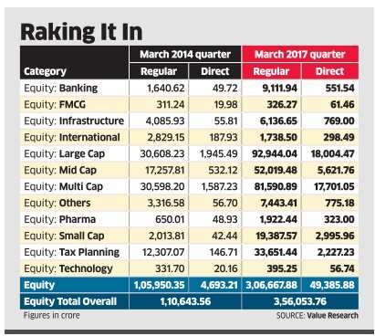 More MF investors opt for direct plans on lower costs