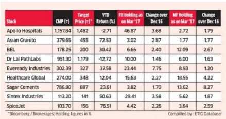 Stocks most favoured by foreign & domestic investors