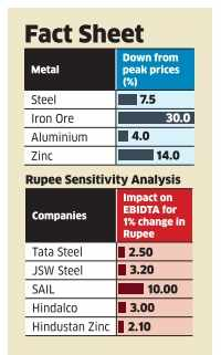 Strong rupee, softer prices may take the sheen off metal companies