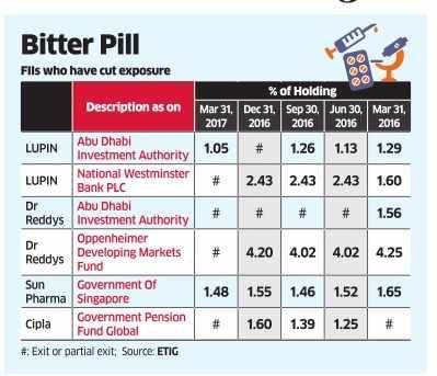 Indian pharma no longer a growth tonic for FIIs