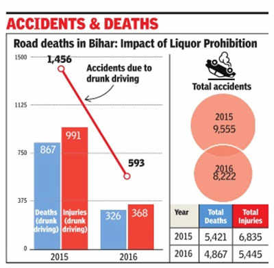 Bihar's liquor ban results in over 60% reduction in road deaths due to drunk driving