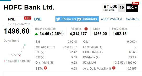 ETMarkets After Hours: Q4 results lift HDFC Bank 2%; realty stocks surge