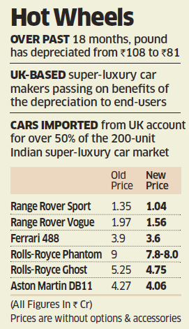 Thanks To Brexit Rolls Royce Aston Martin Have Cut Prices In India