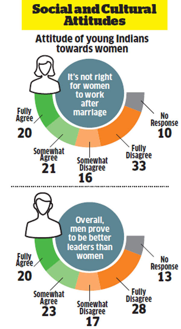 Indian youth is a strange mix of conservative and liberal attitudes: Survey